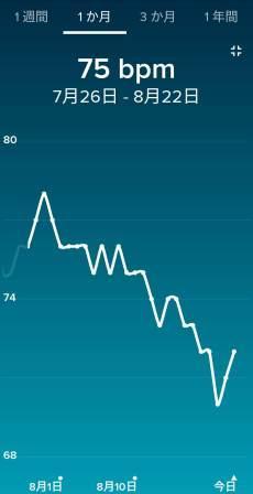 安静時心拍数のグラフ