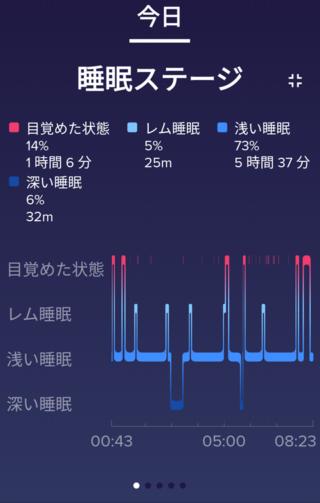 Fitbit睡眠ステージ